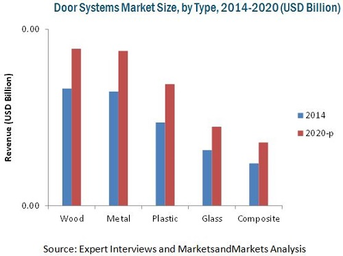 Door Systems Market By Type Technology Application