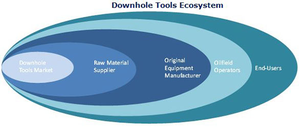 Downhole Tools Market