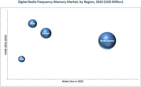 Digital Radio Frequency Memory (DRFM) Market