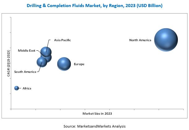 Drilling and Completion Fluids Market