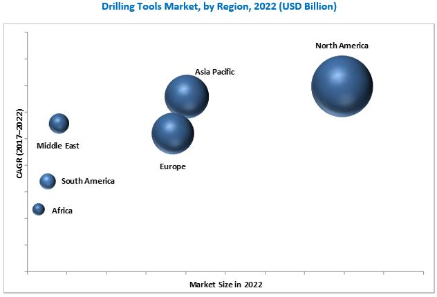 Drilling Tools Market Analysis | Industry Forecast to 2017