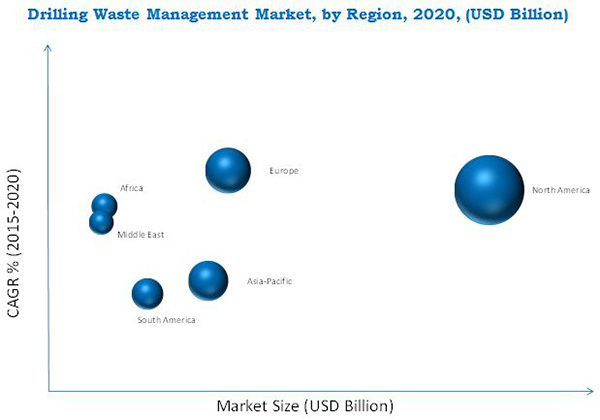 waste management market in drilling by Africa drilling waste management market by service (solid control, containment & handling, treatment & disposal), by application (onshore, offshore ), by co.