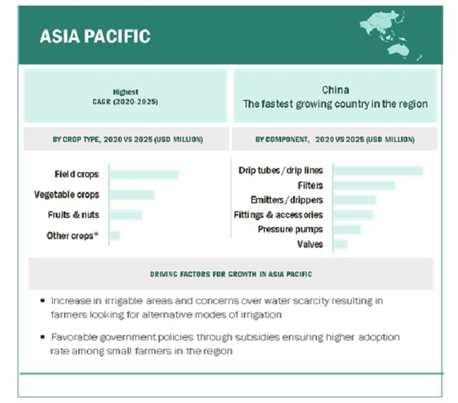 Drip Irrigation Market By Region