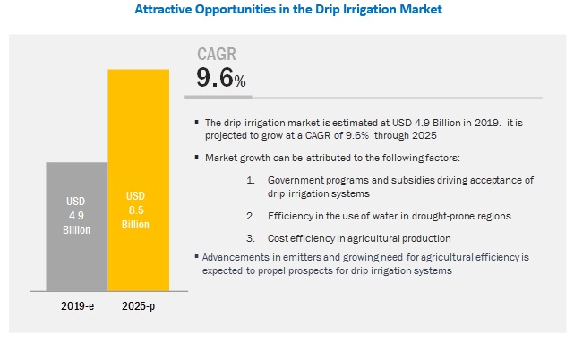 Drip Irrigation Market