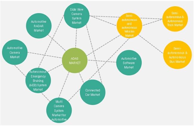 ADAS Market by Market Dynamics