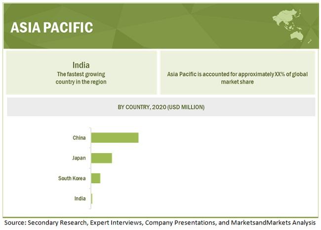 ADAS Market by Region