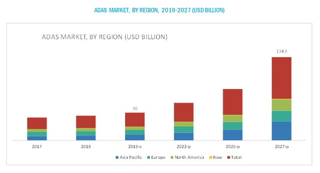 ADAS Market