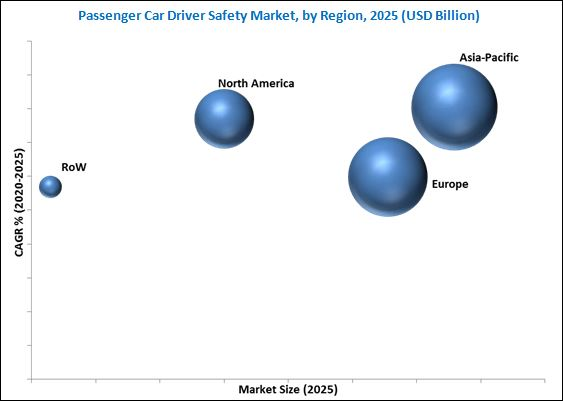 Driver Safety Market for Passenger Cars
