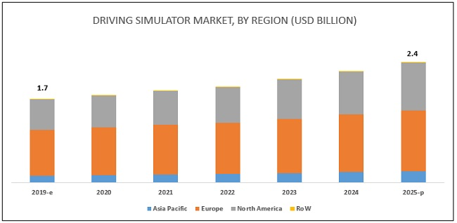 Driving Simulator Market Size, Share, Forecast Report - 2025