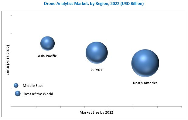 Drone Analytics Market