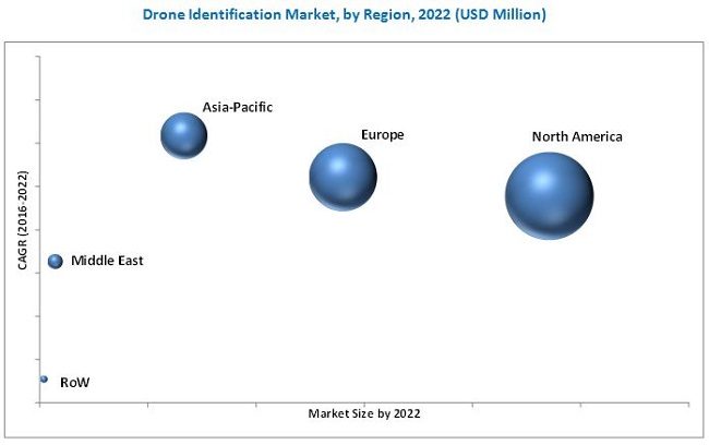 Drone Identification Market
