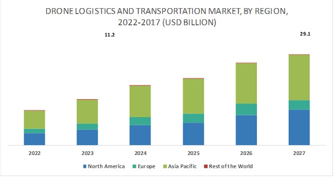 Drone Logistics and Transportation Market