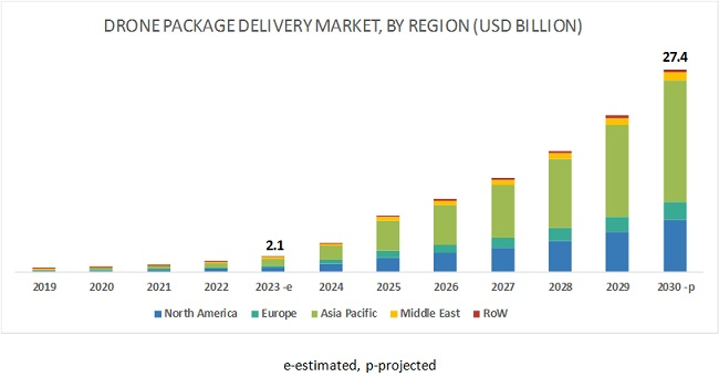 Drone Package Delivery Market