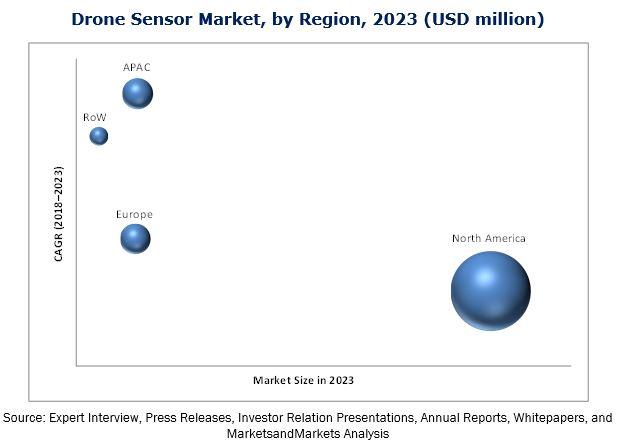 Drone Sensor Market