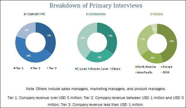Drone Services Market