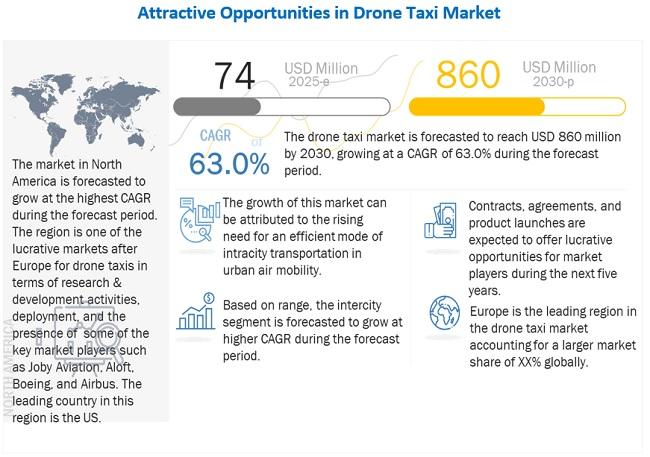 Drone Taxi Market