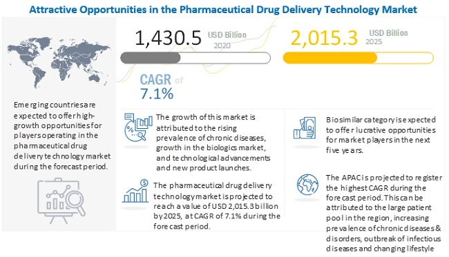 Pharmaceutical Drug Delivery Market