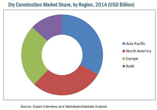Dry Construction Market By Type Material System