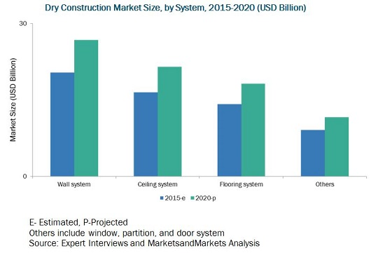 Dry Construction Market