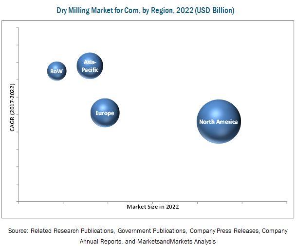 Dry Milling Market for Corn