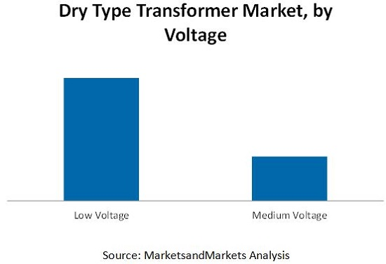 Dry Type Transformer Market by Technology, Phase, Voltage