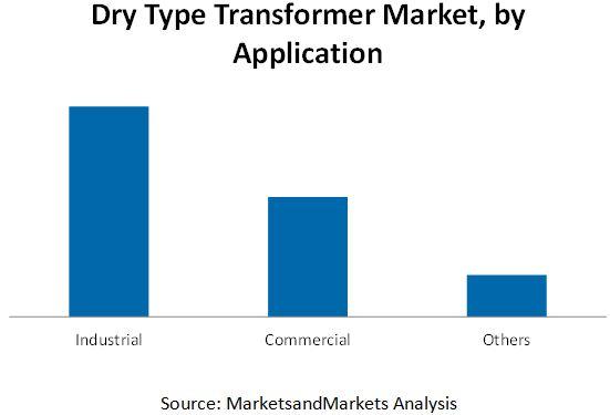 Dry Type Transformer Market