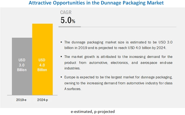 Dunnage Packaging Market