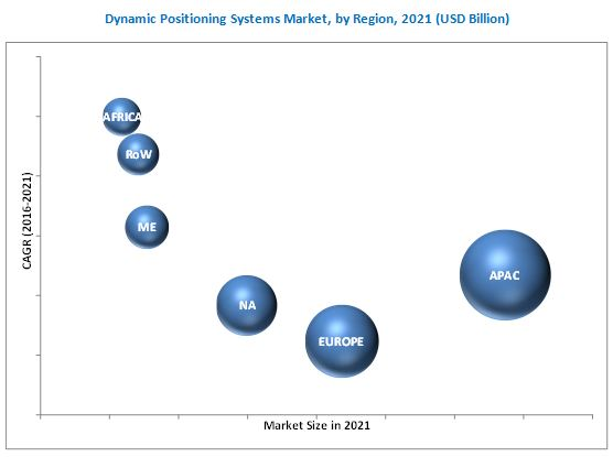 Dynamic Positioning Systems Market