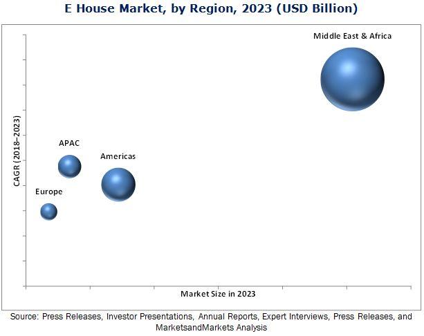 E-House Market