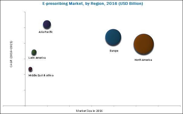 e-prescribing market-By region