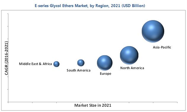 E-series Glycol Ether Market