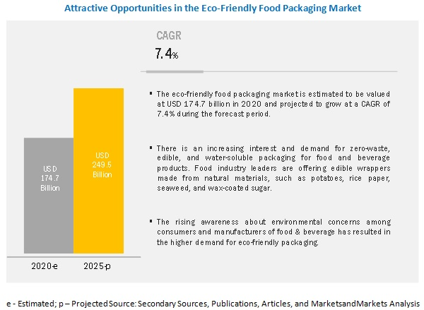 Eco Friendly Food Packaging Market Growth Analysis Size Share Industry Statistics Forecasts To 2025 Marketsandmarkets