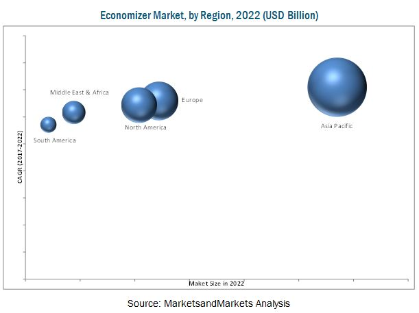 Economizer Market