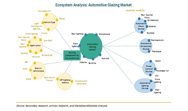 Ecosystem Analysis: Automotive Glazing Market