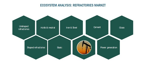 ECOsystem ANALYSIS: Refractories Market