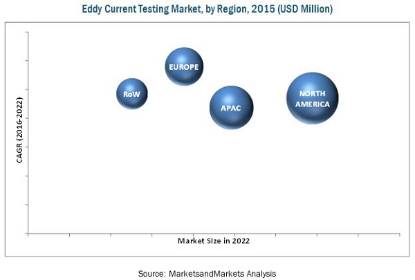 Eddy Current Testing Market