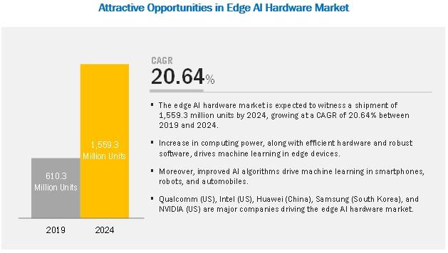Edge AI Hardware Market