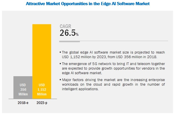 Edge AI Software Market