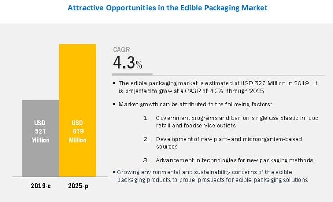Edible Packaging Market