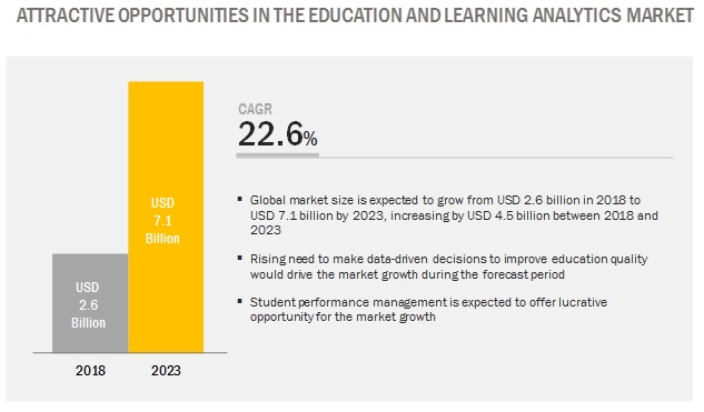 Education and Learning Analytics Market