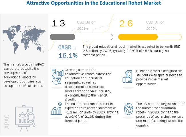 Educational Robot Market