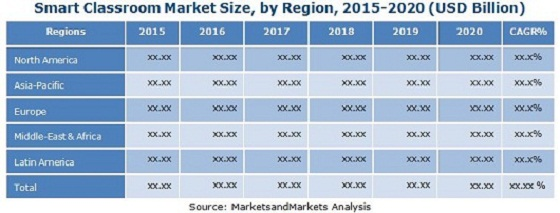 Educational Technology Market