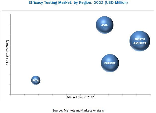 Efficacy Testing Market