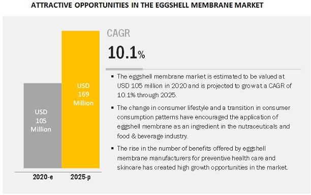 Eggshell Membrane Market Forecast to 2025
