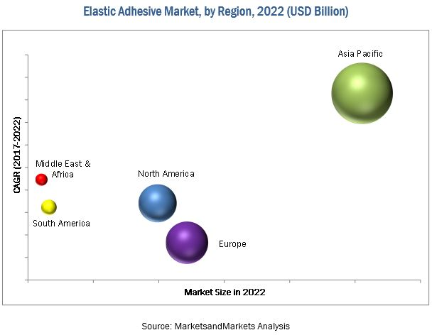 Elastic Adhesive Market
