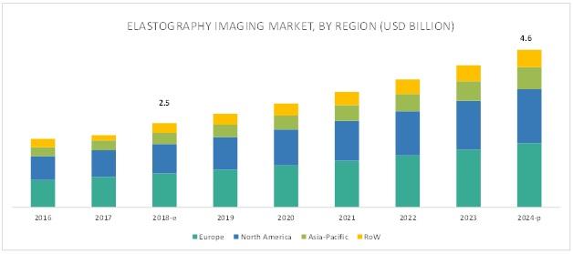 Elastography Imaging Market