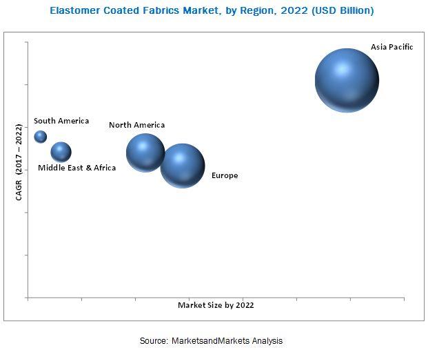 Elastomer Coated Fabrics Market