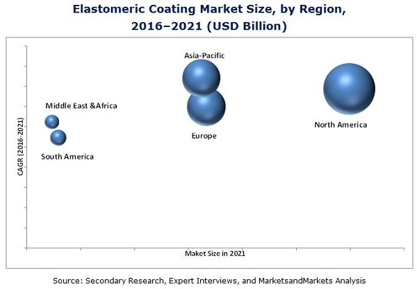 Elastomeric Coating Market
