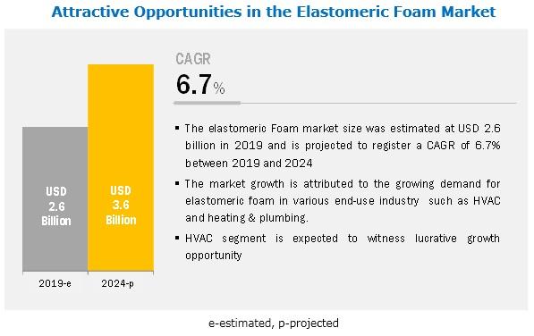 Elastomeric Foam Market