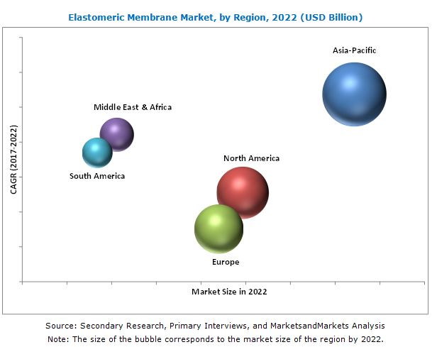 Elastomeric Membrane Market